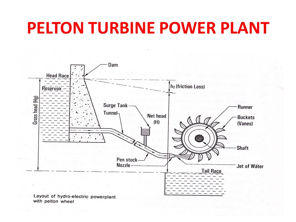 PELTON TURBINE POWER PLANT