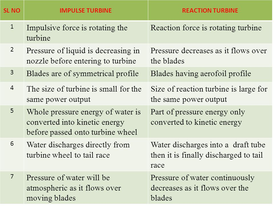 Impulsive force is rotating the turbine