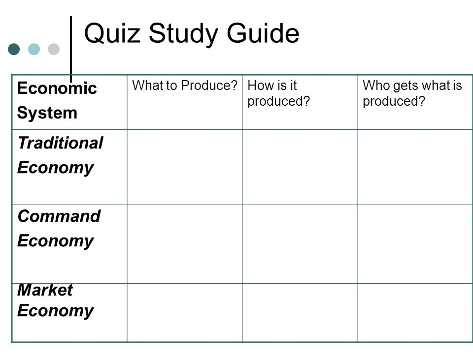 Quiz Study Guide Economic System Traditional Economy Command