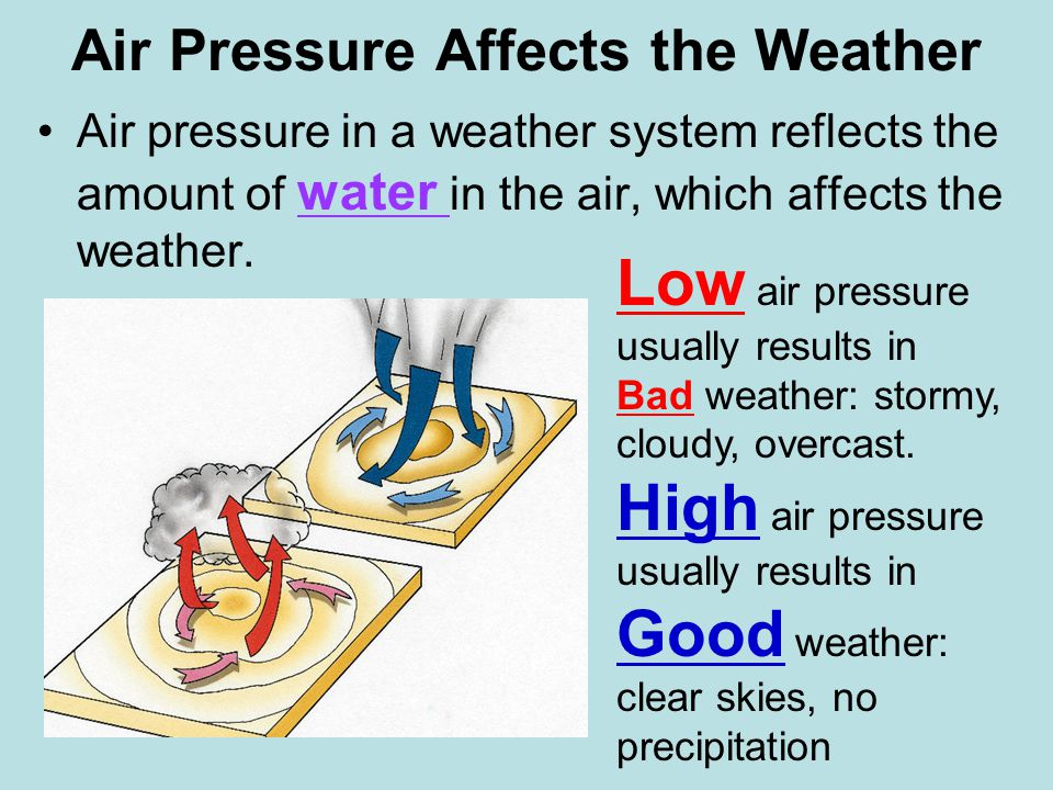 air pressure and weather relationship