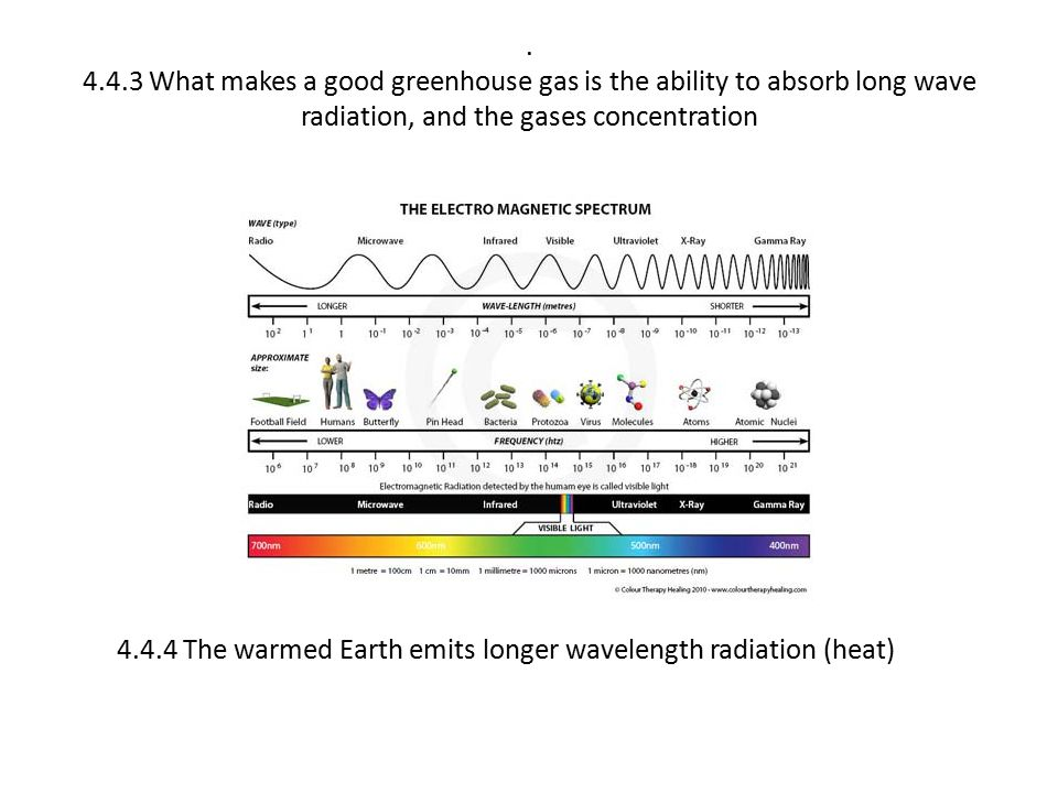 What makes a good greenhouse gas is the ability to absorb long wave radiation, and the gases concentration