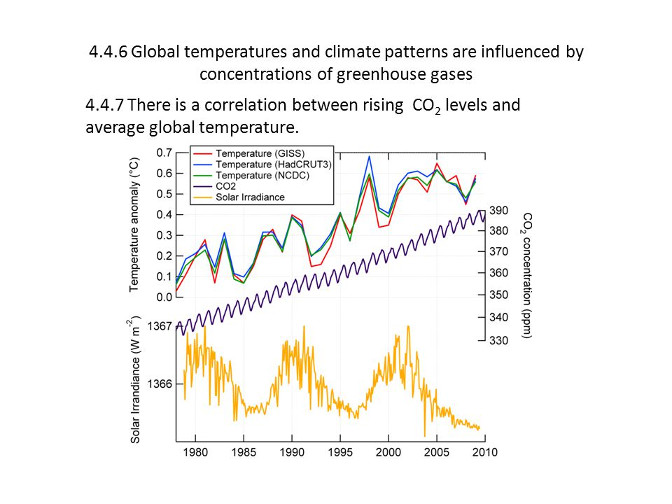 4.4.6 Global temperatures and climate patterns are influenced by concentrations of greenhouse gases