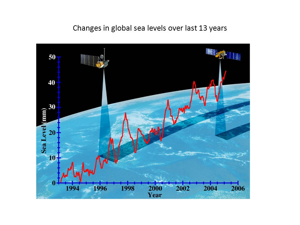 Changes in global sea levels over last 13 years