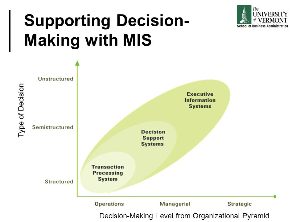 Supporting Decision-Making with MIS