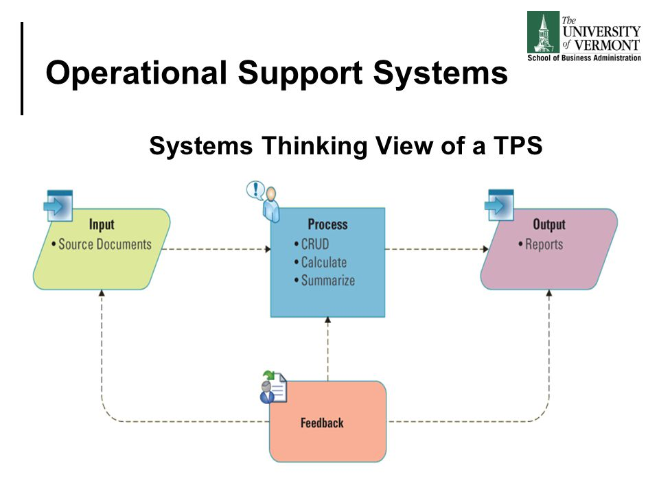Operational Support Systems