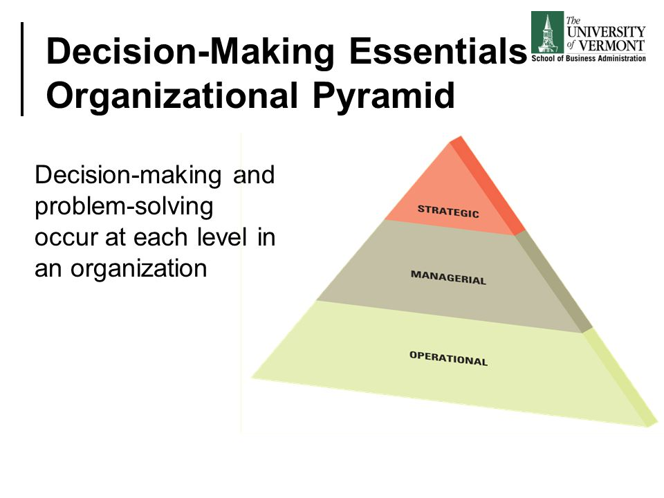 Decision-Making Essentials Organizational Pyramid