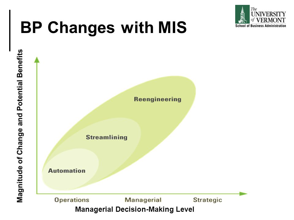 BP Changes with MIS Magnitude of Change and Potential Benefits