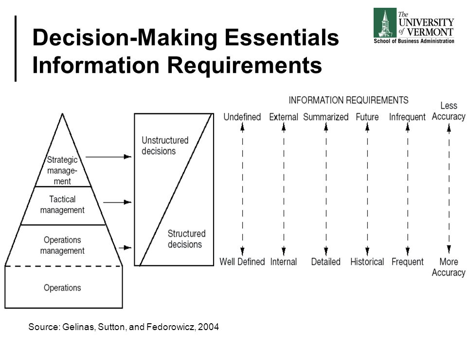 Decision-Making Essentials Information Requirements