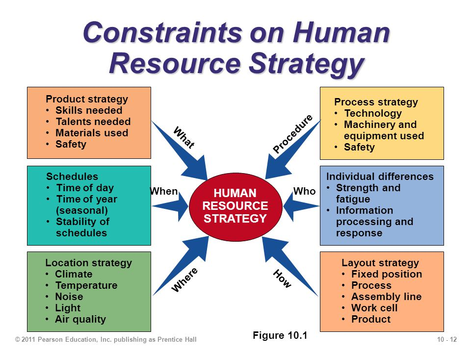 human resource strategy Organizational excellence is at a crossroads today the drastic change in the  business scenario call for a speedy transformation of mission, vision, core values, .