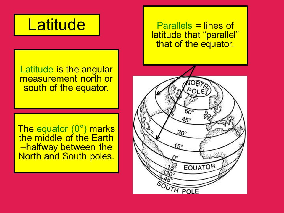 Parallels = lines of latitude that parallel that of the equator.