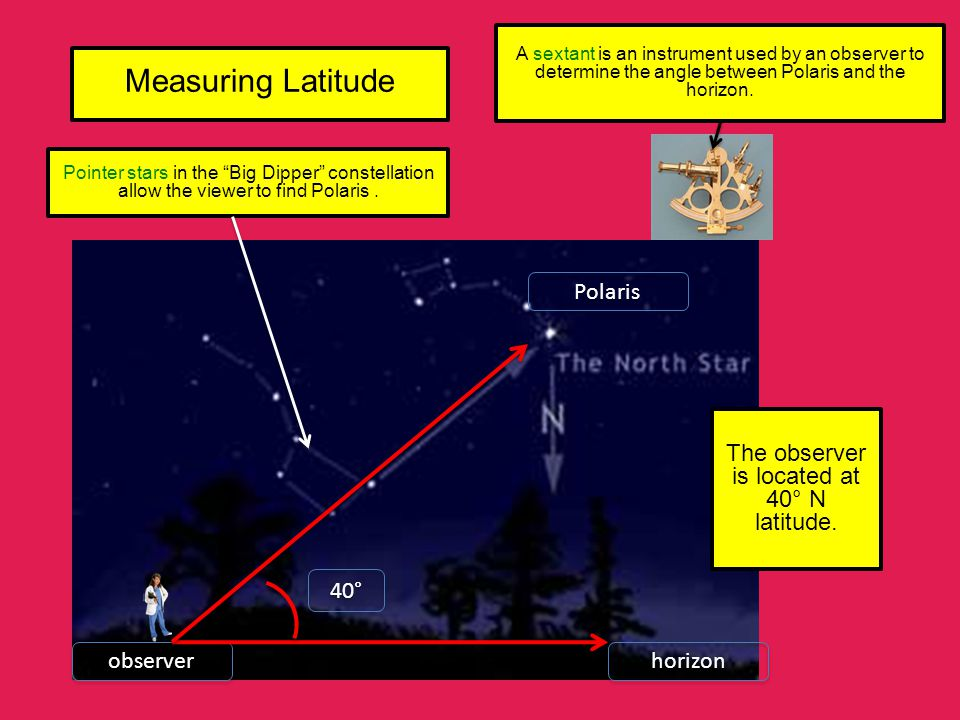 The observer is located at 40° N latitude.