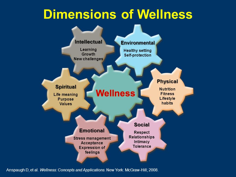 dimensions of wellness Dimensions of wellness jill ballard, mph, ches health educator community research associate wisconsin institute for healthy aging older americans act consultant.