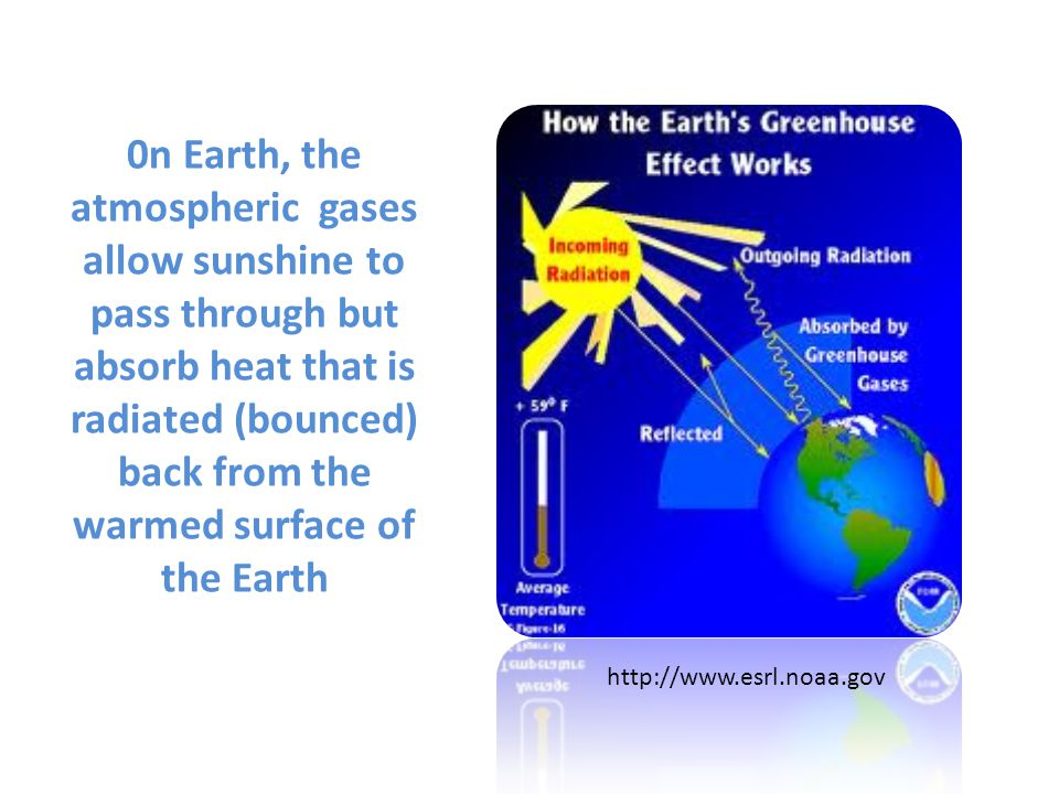 0n Earth, the atmospheric gases allow sunshine to pass through but absorb heat that is radiated (bounced) back from the warmed surface of the Earth