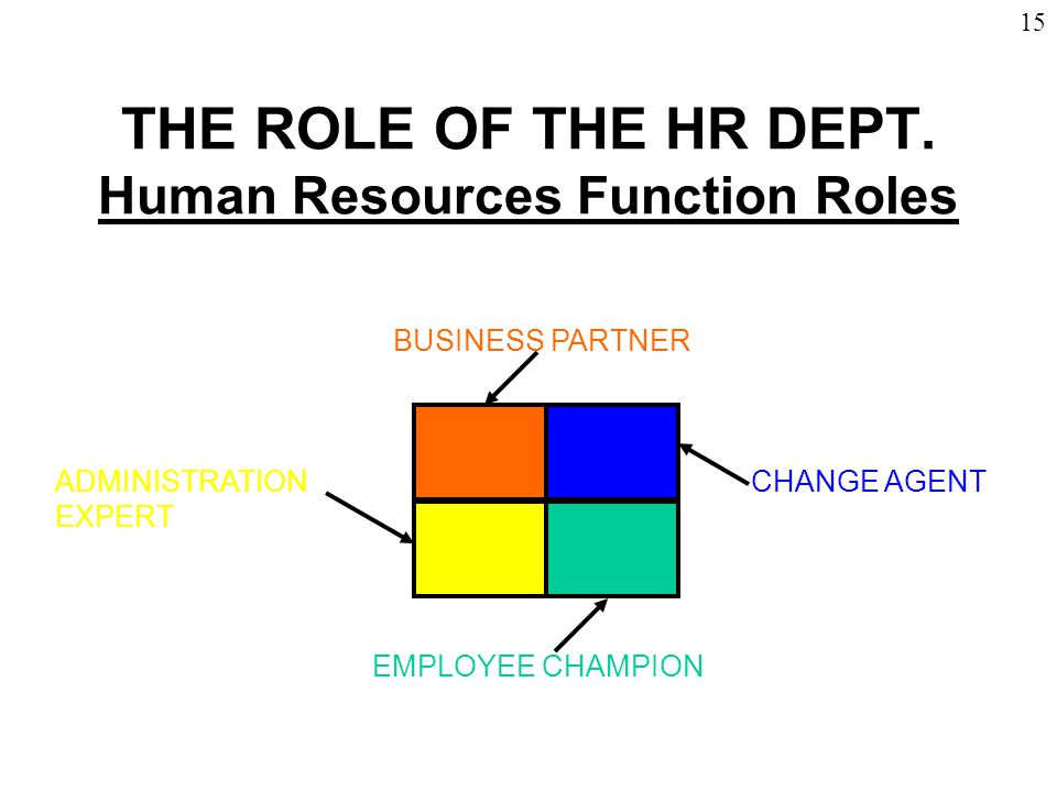 changing roles of human resources The role of human resources in the age of globalization 979 diversity and flexibility of labor mobility in the future, organizations culturally, age, gender and.