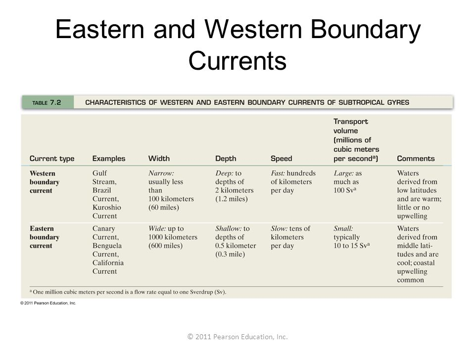 Eastern and Western Boundary Currents