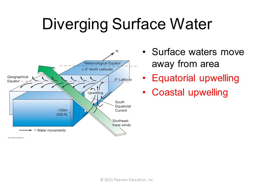 Diverging Surface Water