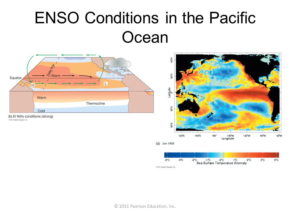 ENSO Conditions in the Pacific Ocean