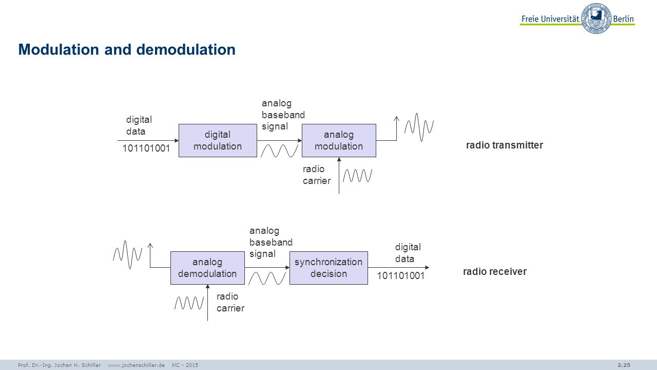 analog modulation Analog modulation overview [] let's take a look at a generalized sinewave: =  (+)it consists of three components namely amplitude, frequency and phase.