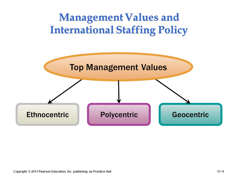 ethnocentric staffing policy International business of human resources nurul zaidah binti mohd sa'ad 2011269674 miss muharratul question many japanese companies use ethnocentric staffing policies.