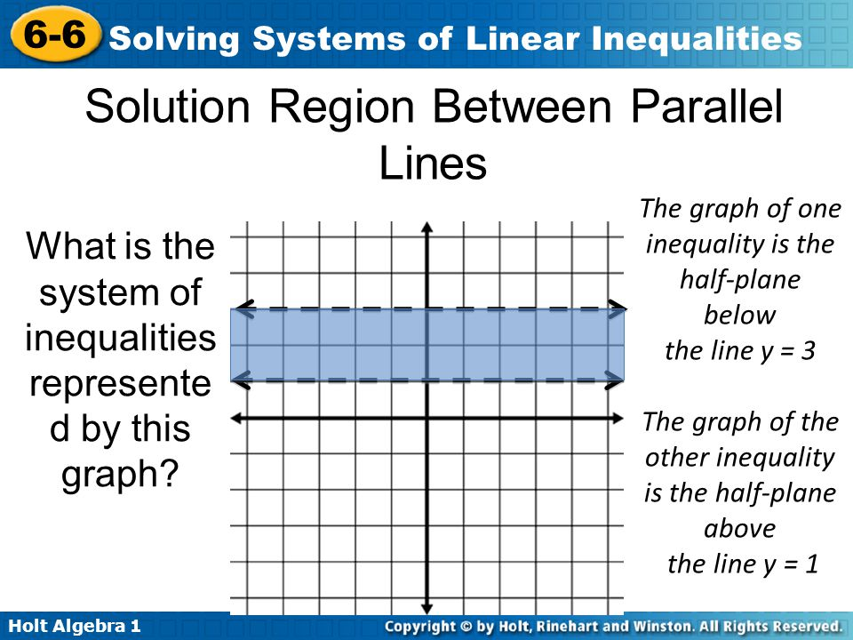 Solution Region Between Parallel Lines
