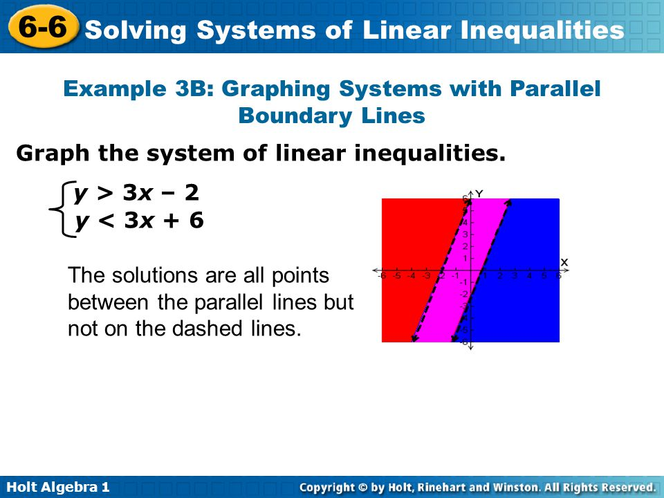 Example 3B: Graphing Systems with Parallel Boundary Lines