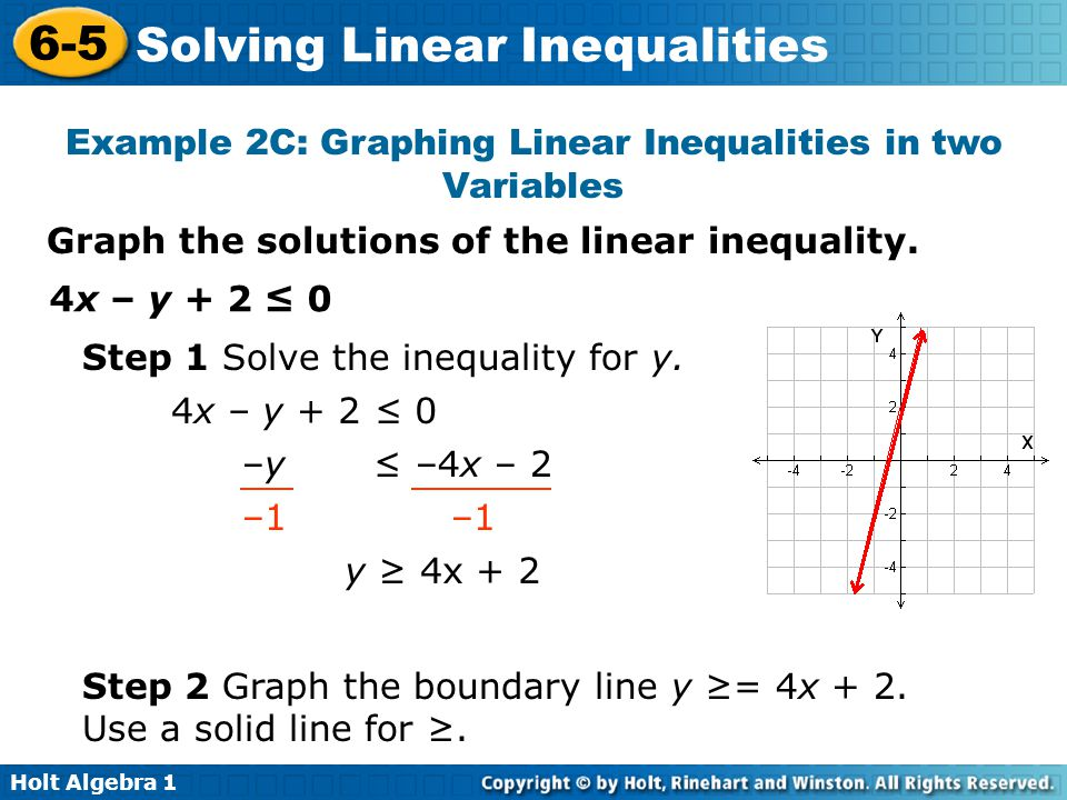 Example 2C: Graphing Linear Inequalities in two Variables
