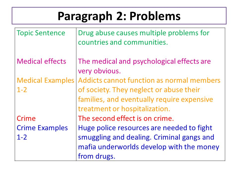 crime and drugs essay example Drug use and abuse project drug use and abuse project research papers look at a sample of a paper ordered for a research paper with specific guidelines and questions to be answered.