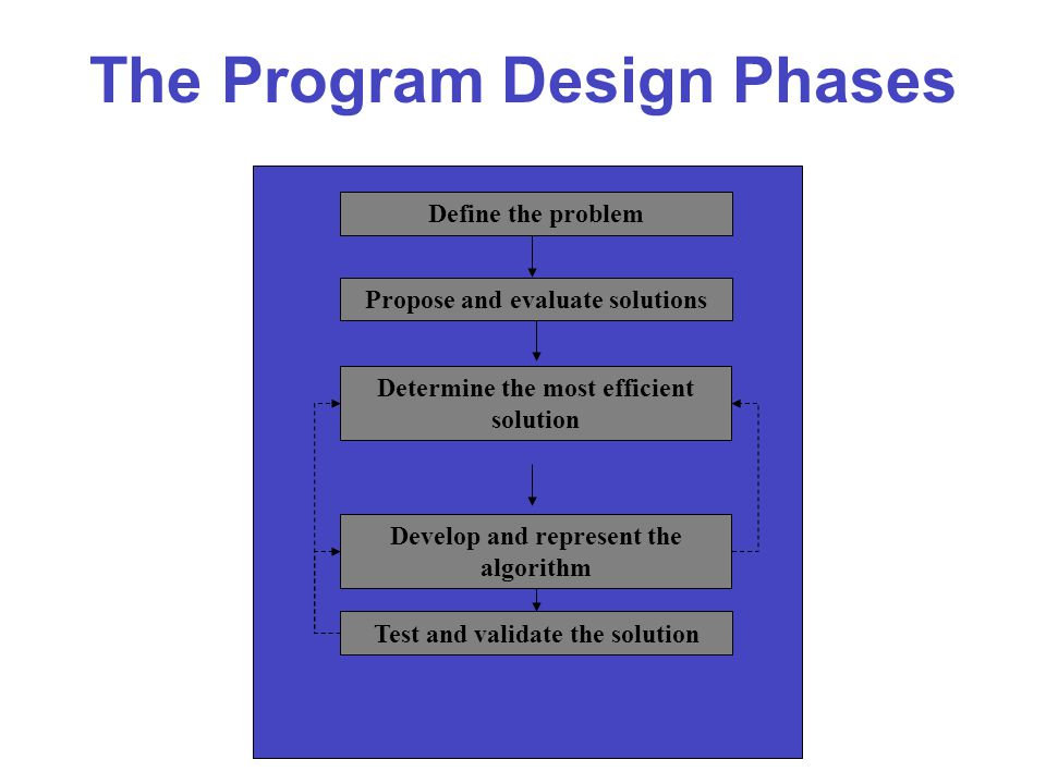The Program Design Phases