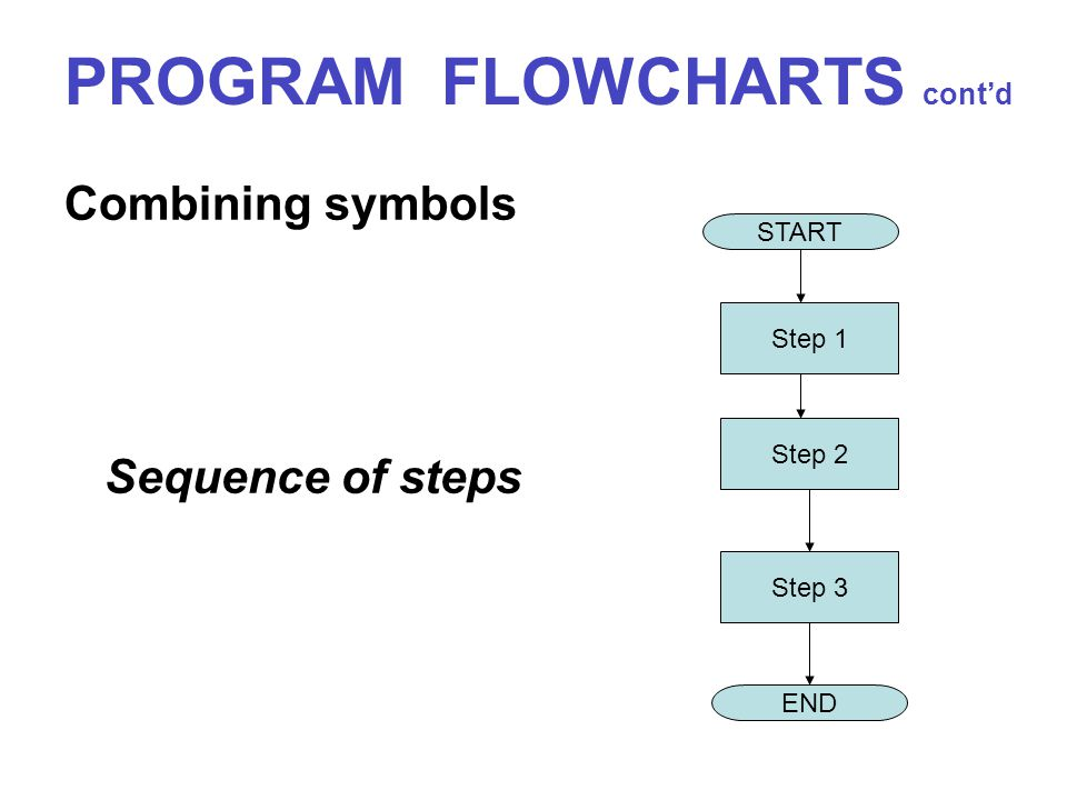 PROGRAM FLOWCHARTS cont'd