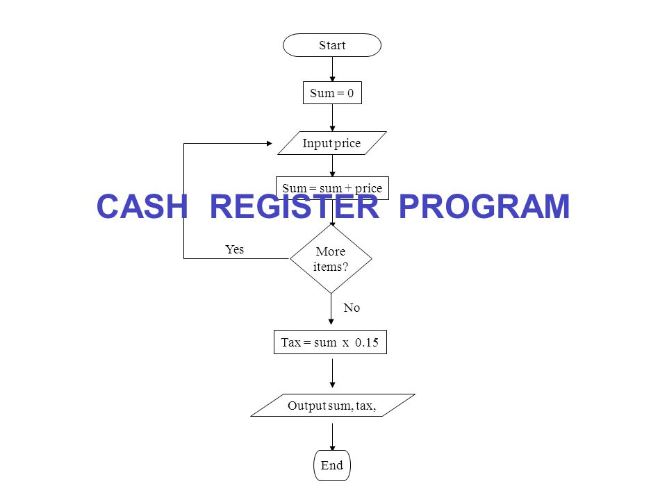 CASH REGISTER PROGRAM Start Sum = 0 Input price Sum = sum + price More