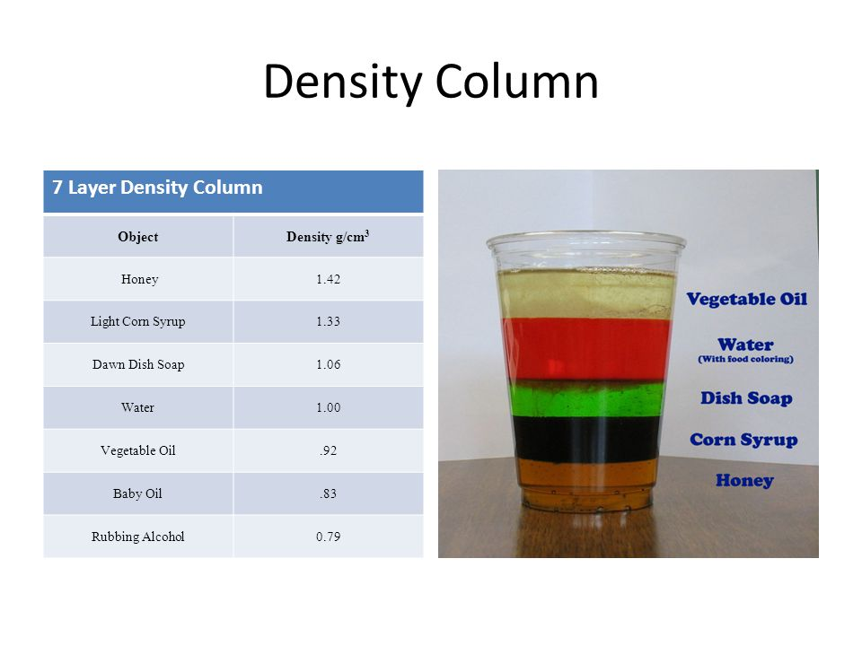 KTM Temperature Density Submerged ppt download – Density Column Worksheet