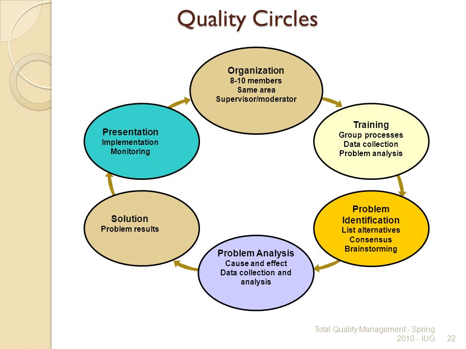 diagram of quality circle images