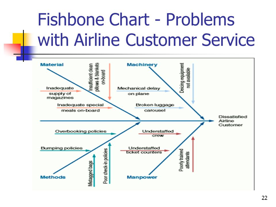 Total quality management ppt video online download 22 fishbone ccuart Choice Image