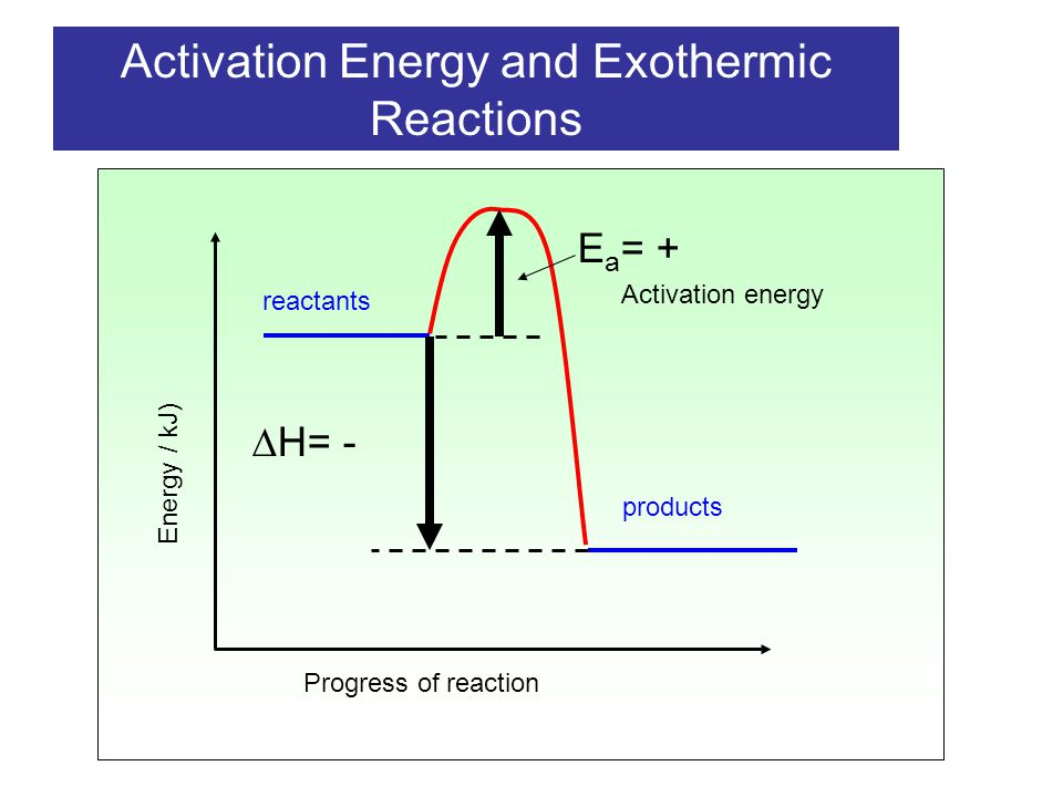 Exothermic and endothermic reactions - ppt download