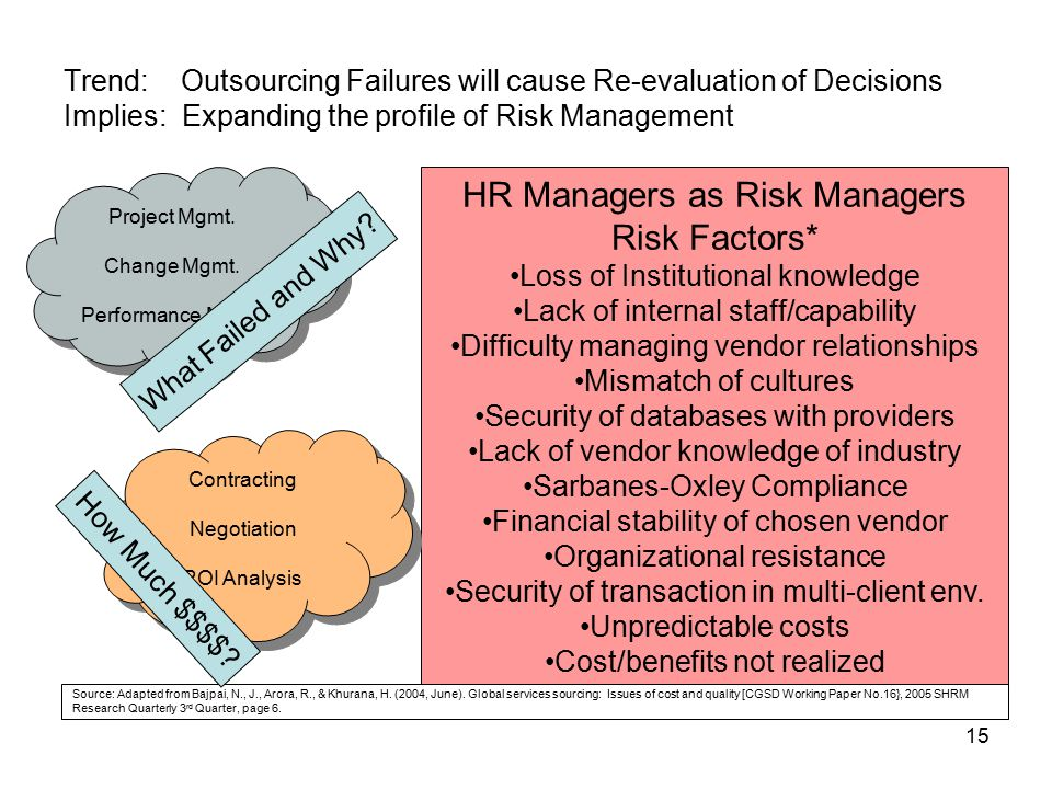 significant business risk factors essay Risks, success and failure factors of erp adoption s ensible use of technology can give organizations a competitive advantage this may be especially true for enterprise resource planning systems that are capable of transforming organizational processes through integration and automation ( markus & tanis, 2000 .