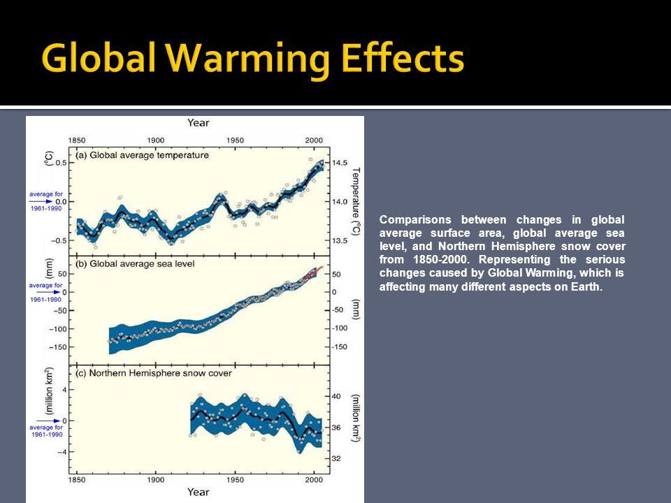 Global Warming: A Serious Problem Paper