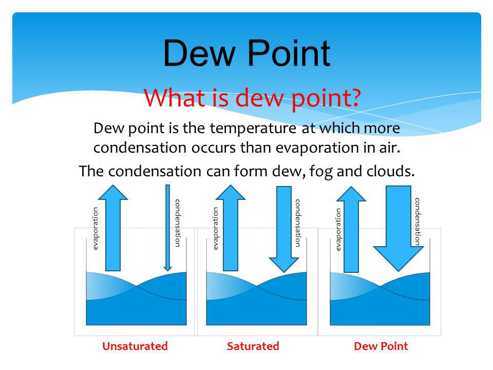The condensation can form dew, fog and clouds.