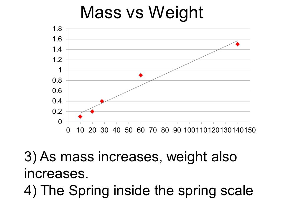 Mass vs Weight 3) As mass increases, weight also increases.
