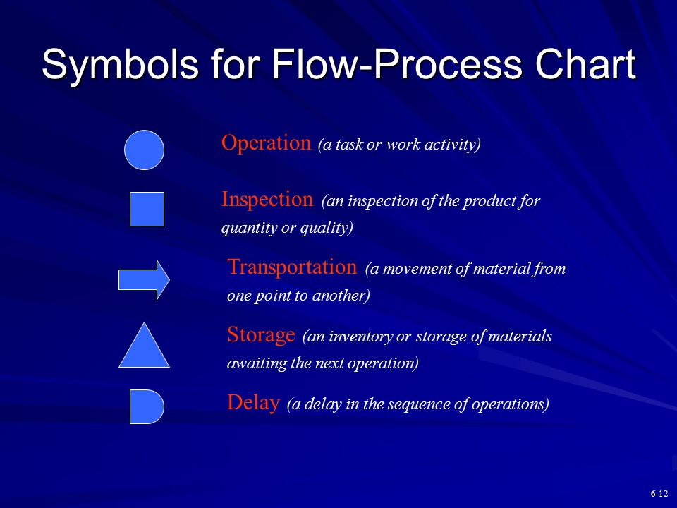 Symbols for Flow-Process Chart