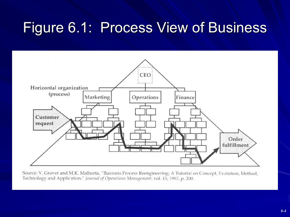 Figure 6.1: Process View of Business