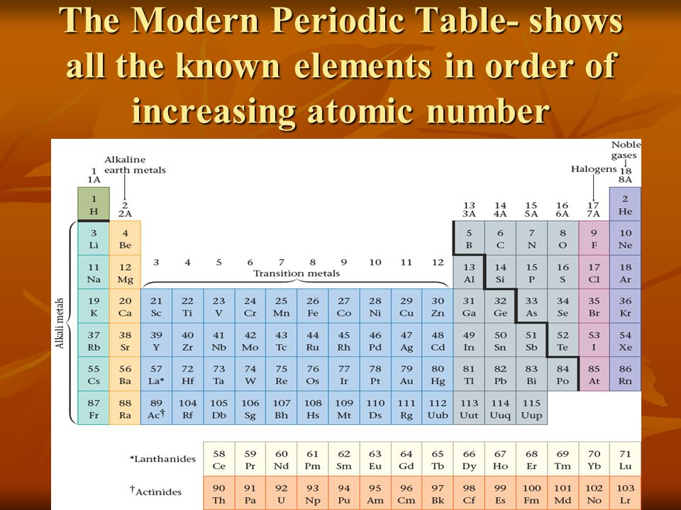 Modern periodic table with atomic mass and atomic number modern modern periodic table with atomic mass and atomic number download urtaz Choice Image