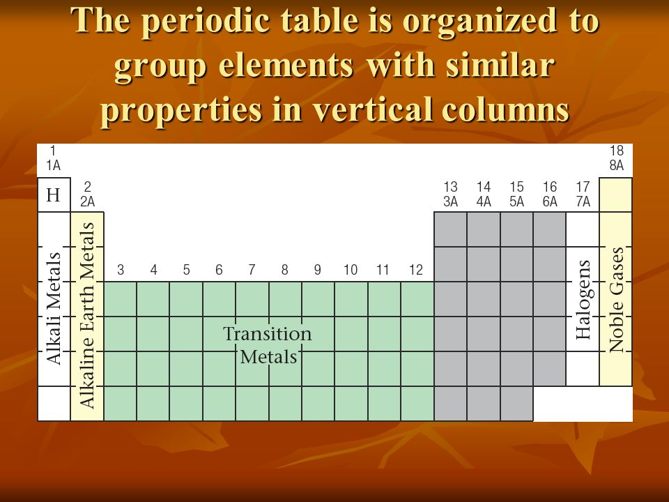 Atomic structure and the periodic table ppt download for Table properties