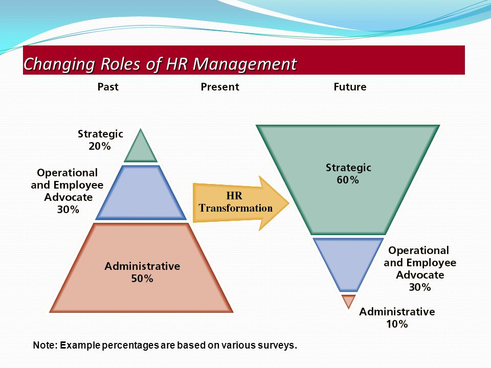 changing role of hr management Is human resources (hr) the organizational function that must lead when dealing  with organizational change or is managing change a.
