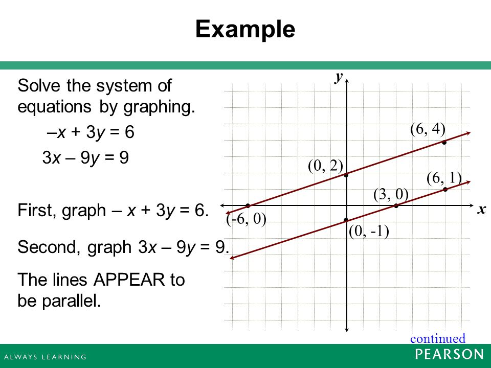 Solving Systems of Linear Equations by Graphing - ppt download