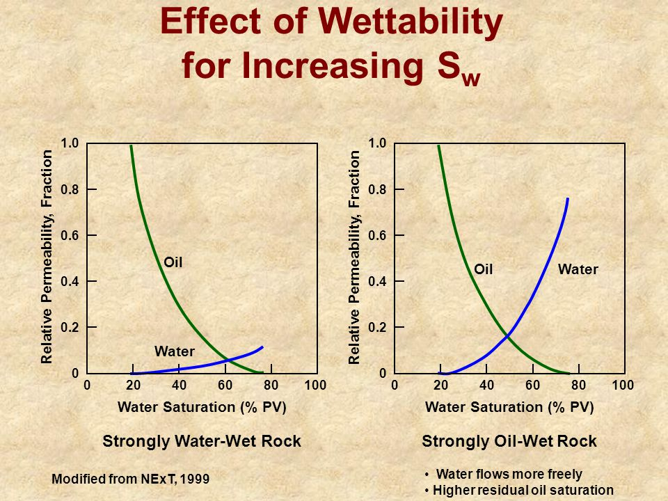 Effect of Wettability for Increasing Sw