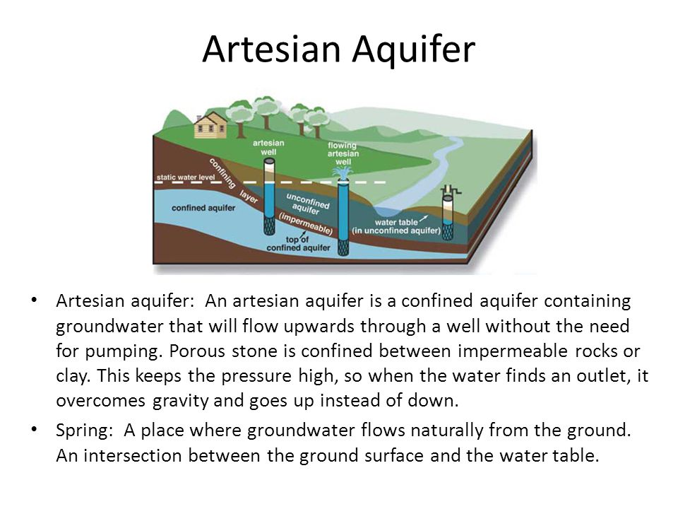 Groundwater ppt download artesian aquifer sciox Gallery