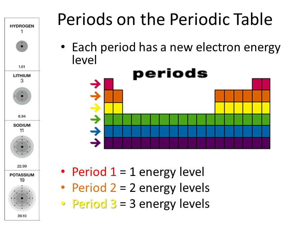 periods on the periodic table - Periodic Table Energy Level Electrons