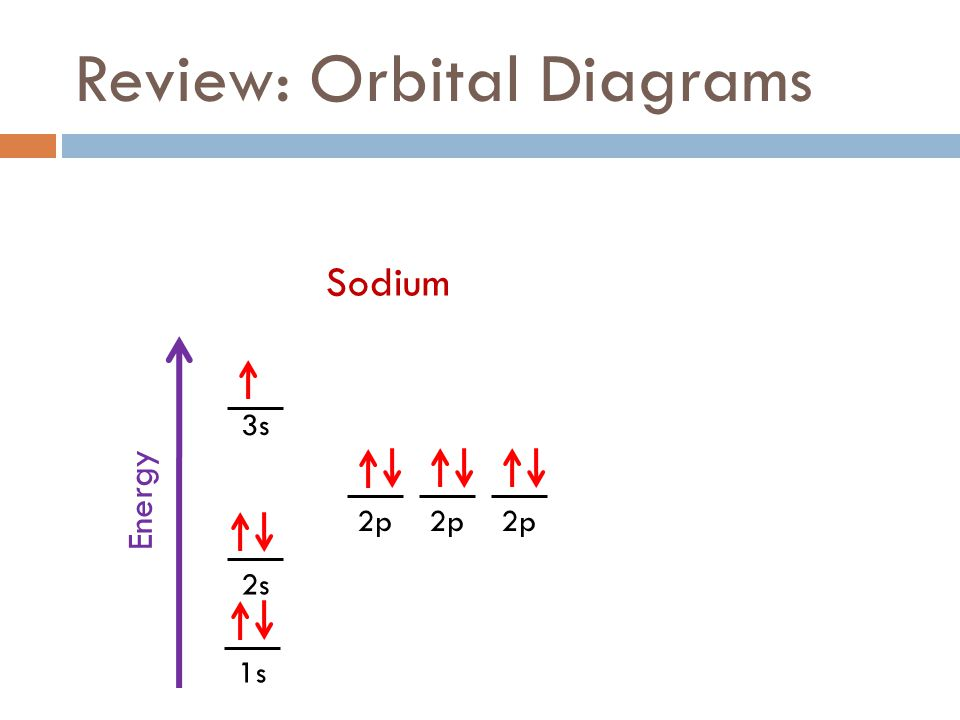 Fall 2011 week 8 electrons ppt download review orbital diagrams ccuart Gallery