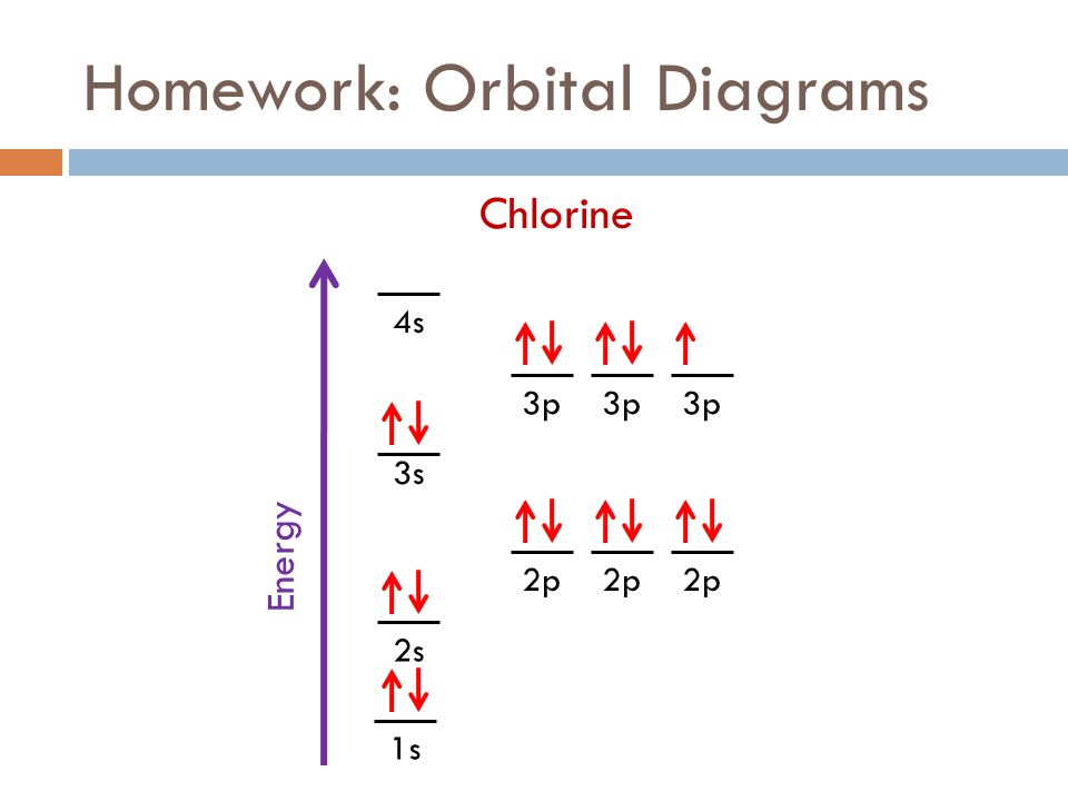 Fall 2011 week 8 electrons ppt download homework orbital diagrams ccuart Choice Image