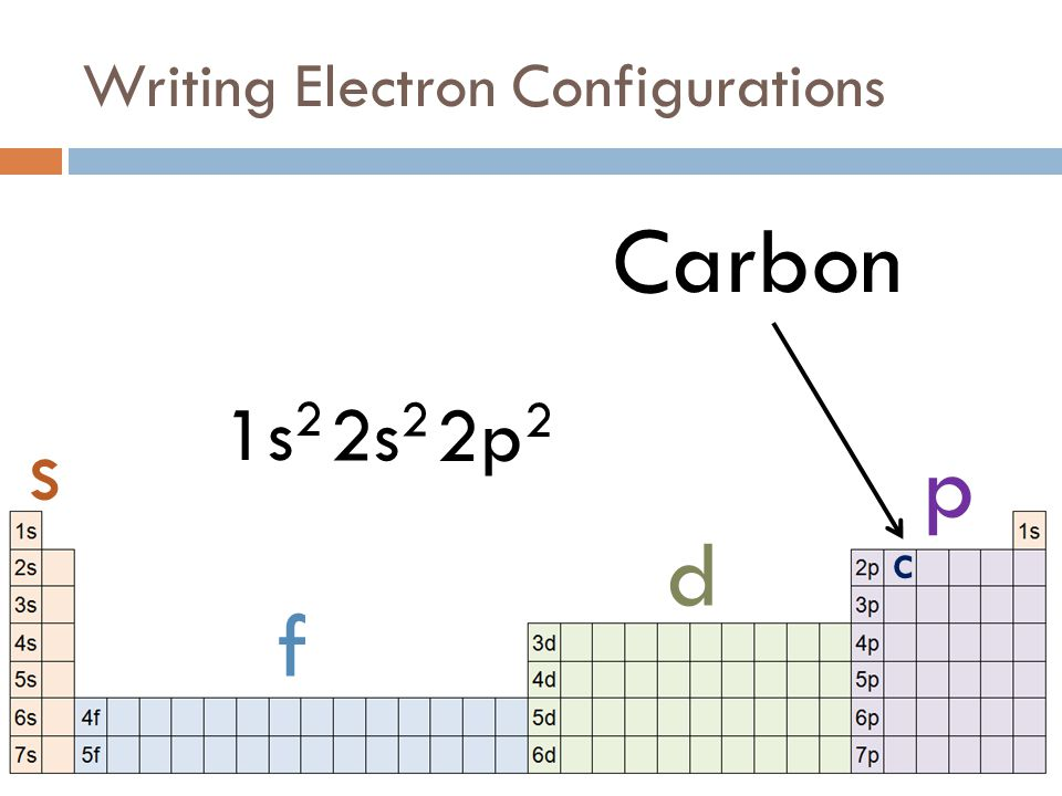 Fall 2011 – Week 8 (Electrons) - ppt download Carbon Electron Configuration